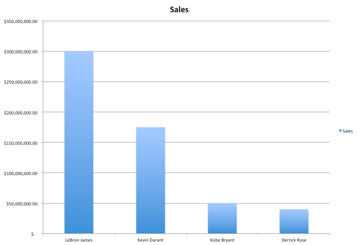 2013 NBA Players Sneaker Sales